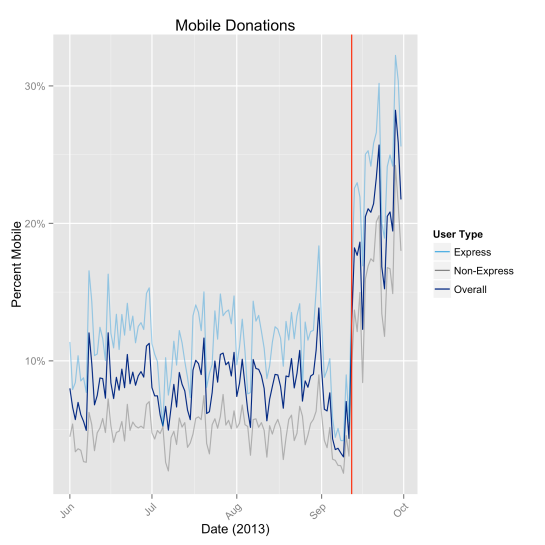 ActBlue mobile donation trends