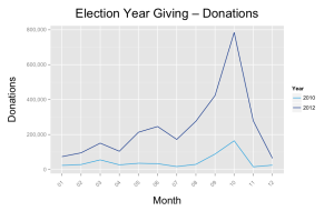 election year giving